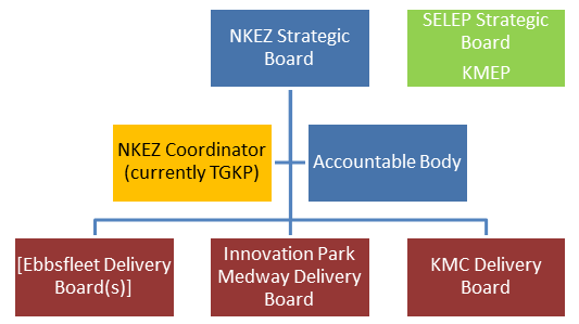 NKEZ Governance Arrangements
